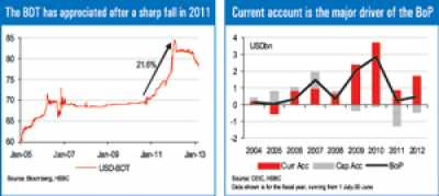 HSBC sees moderate appreciation of BDT against US$ to continue in 2013
