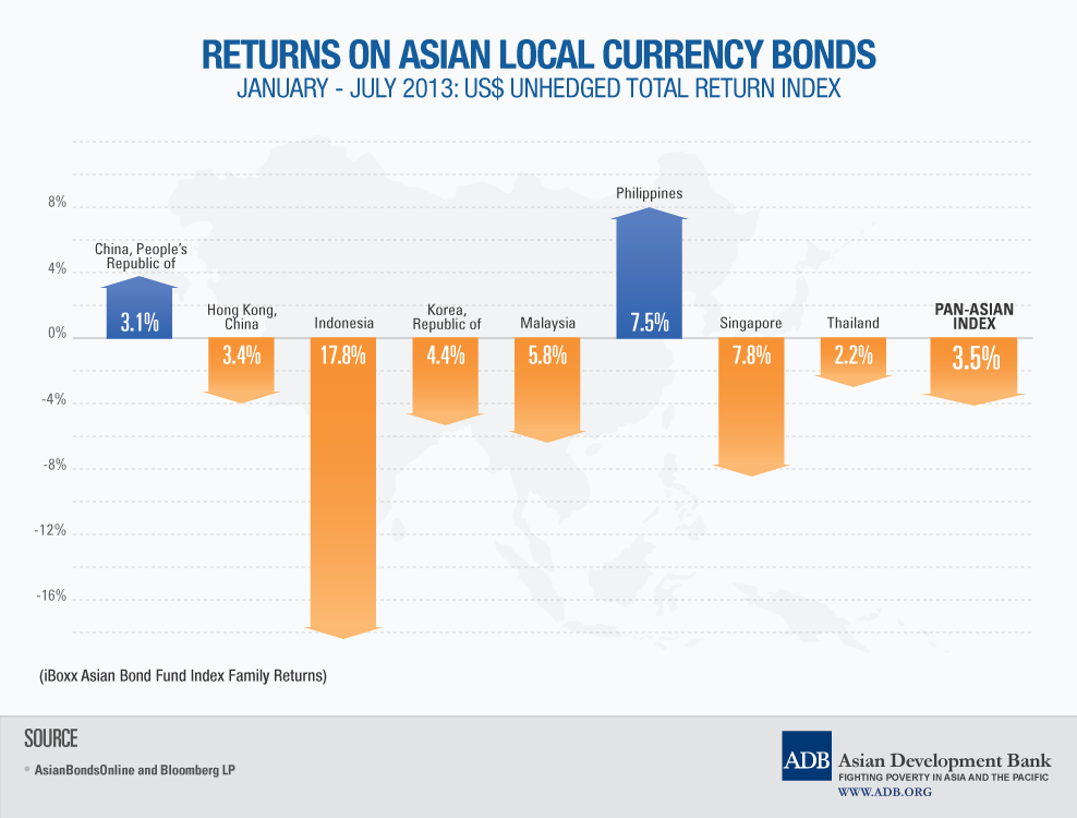 ADB says rising risks to emerging East Asia's local currency bonds