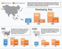 ADB says India facing pressure to accelerate structural reform