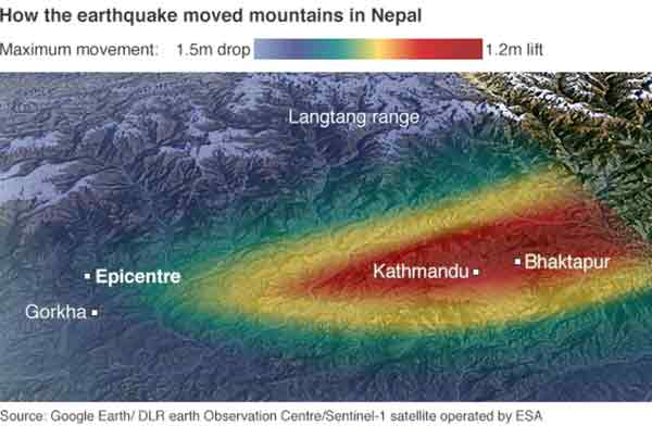 Himalayan 'drop after Nepal quake'