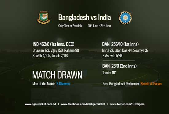 Bangladesh-India Test match ends in a draw