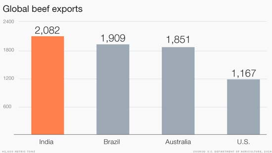 India is the world's top beef exporter