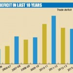 Bangladesh Trade Deficit