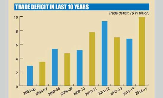 Bangladesh's trade deficit widens by 46% in FY 15