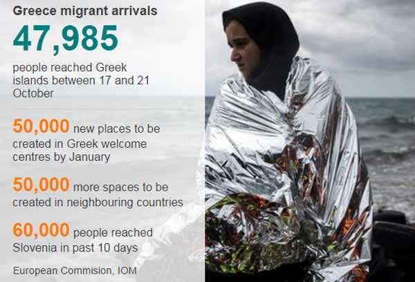 Migrant crisis: Thousands of new reception places agreed