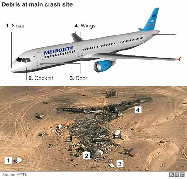 Sinai plane crash: Bomb may have downed airliner