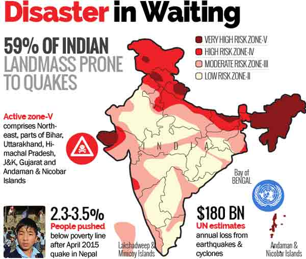 Big earthquake coming, warn Indian experts