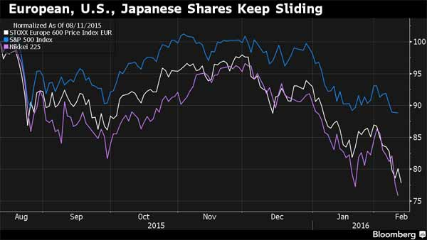 Stock rout deepens, bonds surge as faith in central banks fails