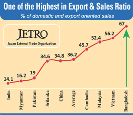 Bangladesh top investment destination for Japanese cos: JETRO