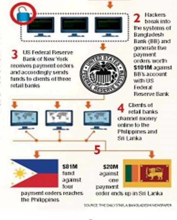 $100m Bangladesh stolen money: 6 Philippines nationals probed