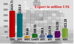 BEPZA crosses export target in FY 16