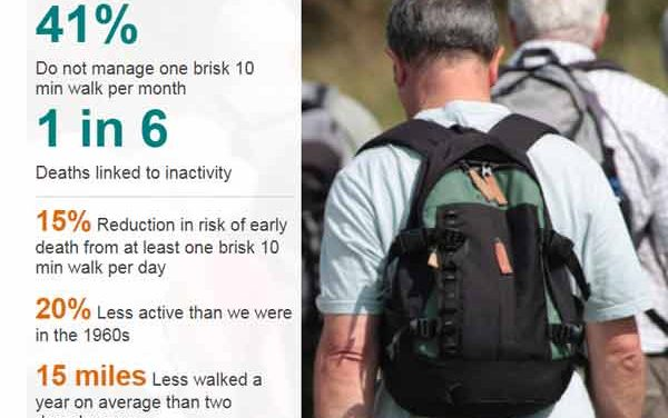 Middle-aged told to walk faster to stay healthy