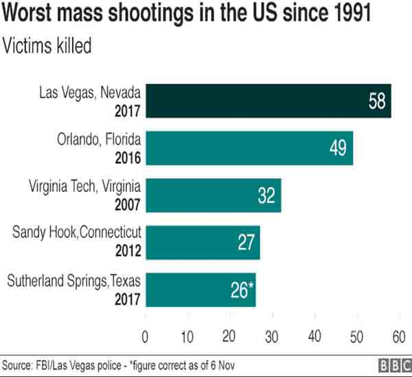 Why are US mass shootings getting more deadly?