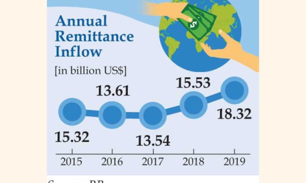Remittances hit record $18.42b in 2019